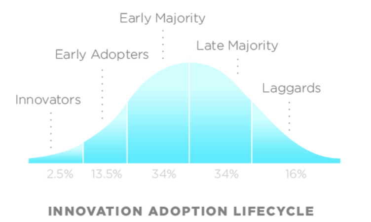 Early Adoption